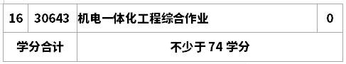 机电一体化工程(专科段)专业考试计划(2015版)  专业代号:1080306 主考学校:南京理工大学2