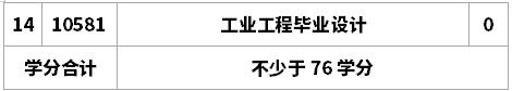 工业工程(本科段)专业考试计划(2015版)  专业代号:2082205 主考学校:南京航空航天大学