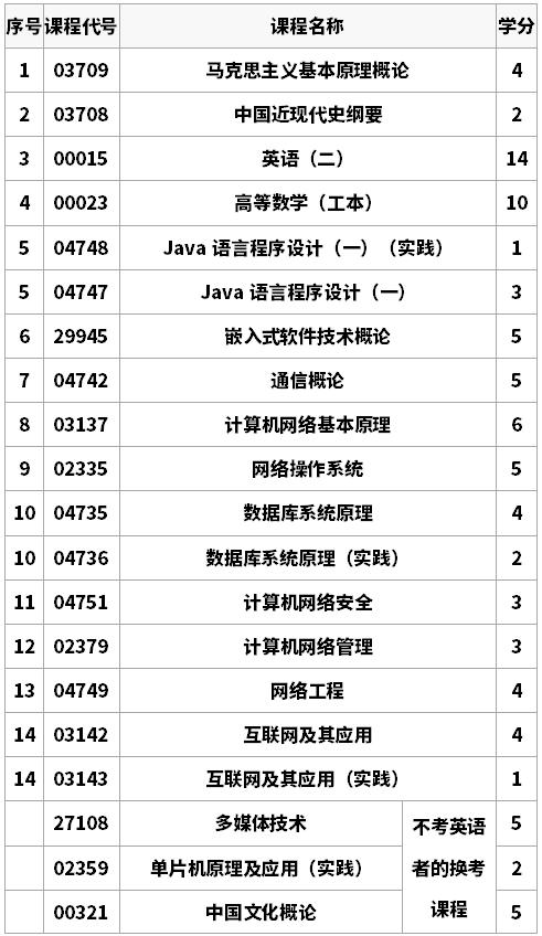计算机网络(本科段)专业考试计划(2015版)  专业代号:2080709 主考学校:南京航空航天大学