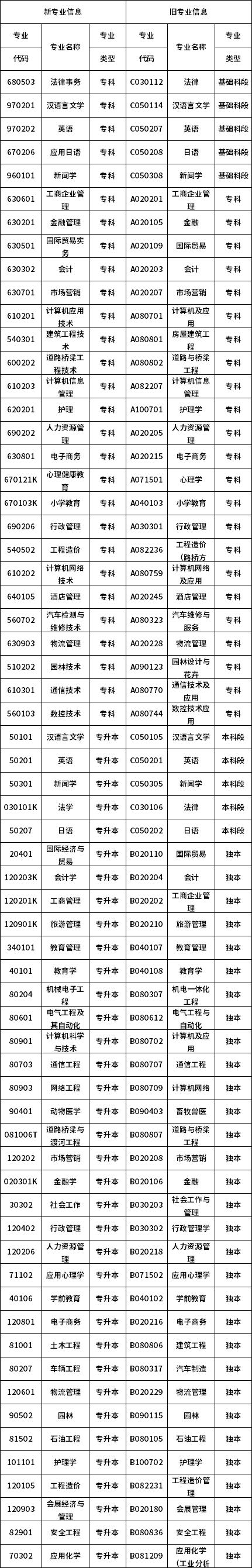 自学考试重庆市开考专业新旧代码及名称、类型对照表