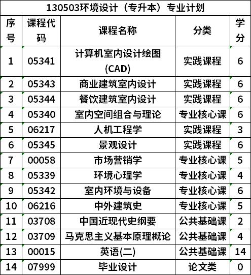 贵州自考环境设计(专升本)专业计划