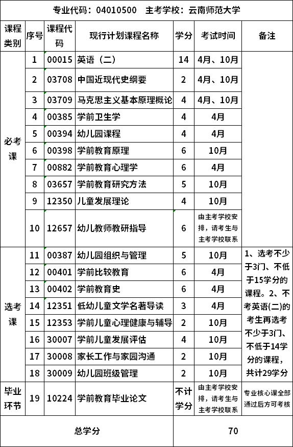 自考云南师范大学学前教育专业(本科)考试计划