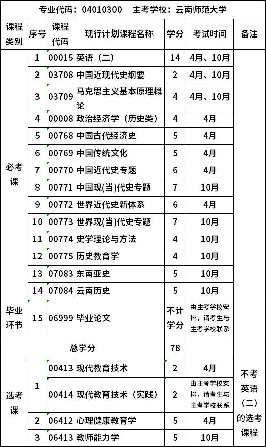 自考云南师范大学人文教育专业(本科)考试计划