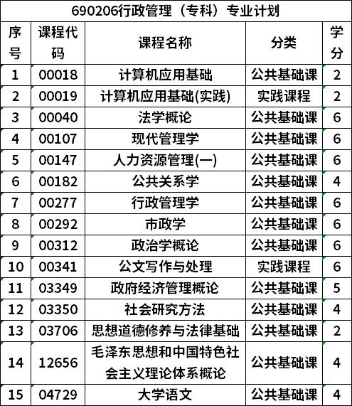 贵州自考行政管理(专科)专业计划