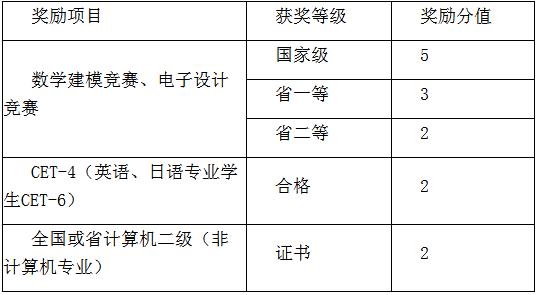 广安职业技术学院专升本成绩核算方法