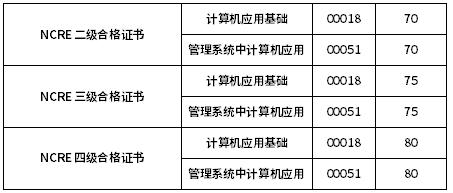 非学历证书免试自学考试相关课程一览表
