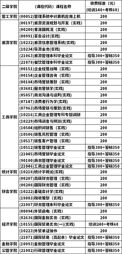 浙江工商大学2021年下半年自考实践环节培训考核通知