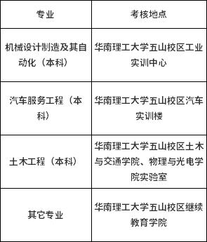 华南理工大学2021年第三期社会自考考生实践环节课程报考与考核通知