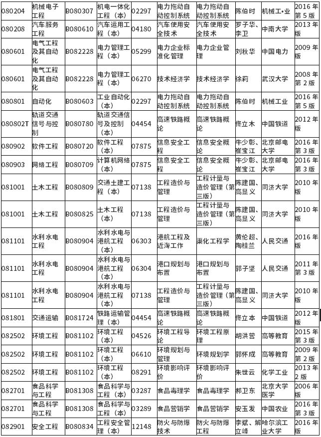 2021年10月湖南省高等教育自学考试计算机化考试课程安排及教材目录
